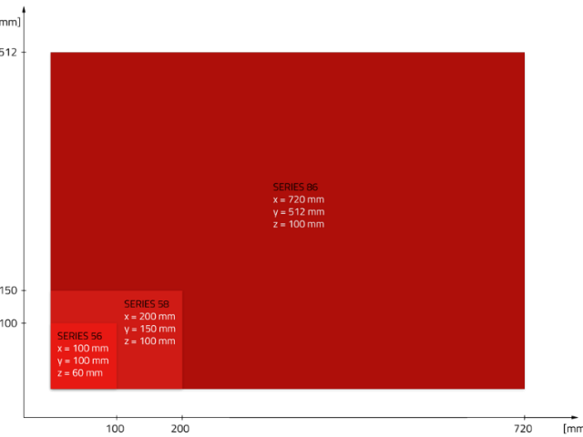 Figure 11: Travel paths of F&S BONDTEC wire bonders